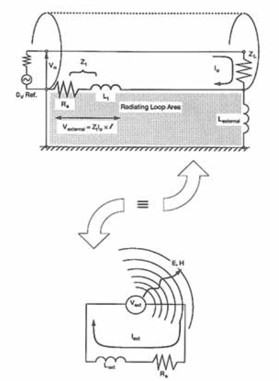 электромагнитное излучение коаксиального кабеля