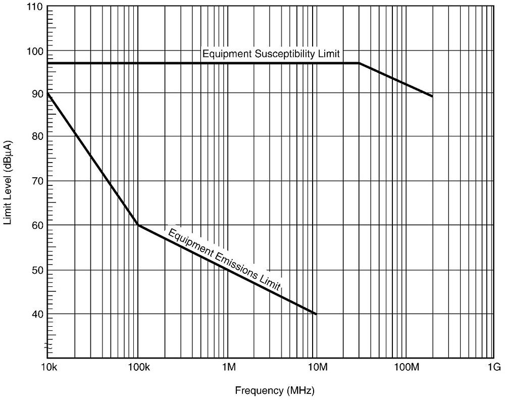 сравнение уровней ЭМС и ЭМИ на АЭС для проекта