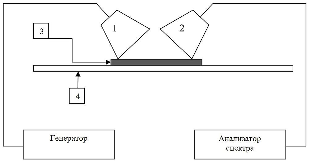 измерение коэффициента отражения