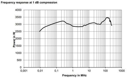 BBA150-A2500 Линейная мощность график компрессии 1dB