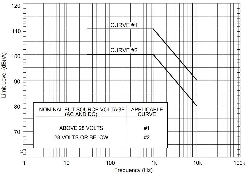 CE101-4 нормы тока MIL-STD-461 для самолетов