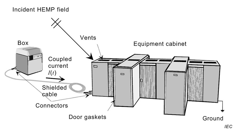 Испытания преднамеренными помехами шкафов защитного исполнения