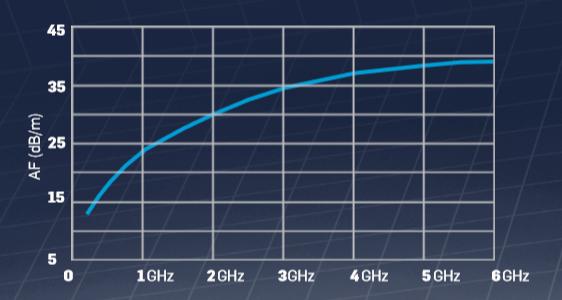 Усиление антенны LP-04