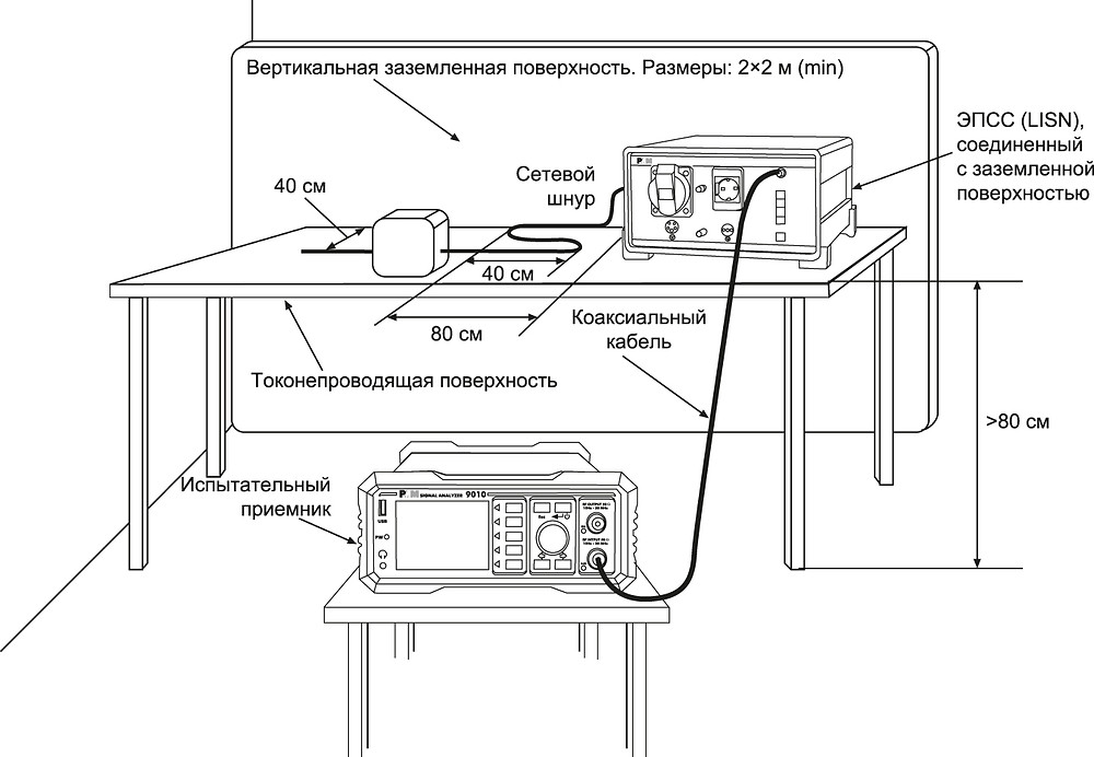 Расположение оборудования. Помехоэмиссия