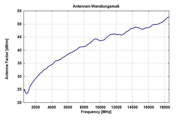 Антенна с обтекателем измерительная, антенный фактор