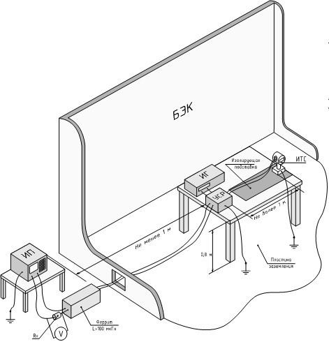 наносекундные импульсные помехи, схема испытаний на ЭМС