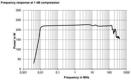 BBA150-AB200 Линейная мощность график компрессии 1dB