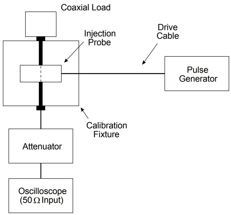 Схема калибровки испытательного импульса CS115 MIL-STD-461