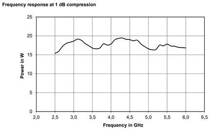 BBA150-E15 Линейная мощность график при компрессии 1dB