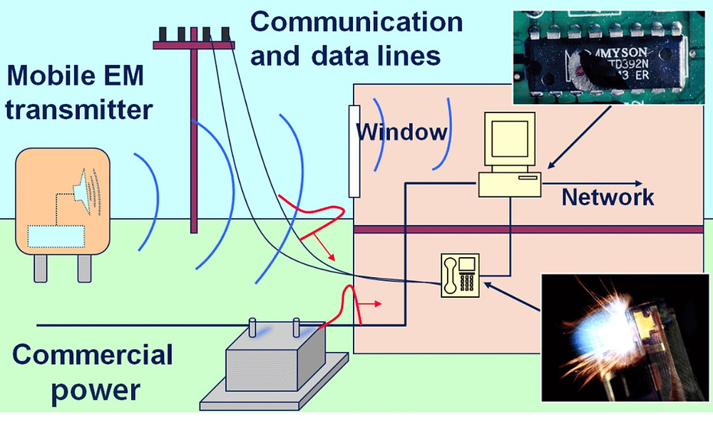 Влияние мобильного генератора ЭМИ (HEPM) на объекты в здании