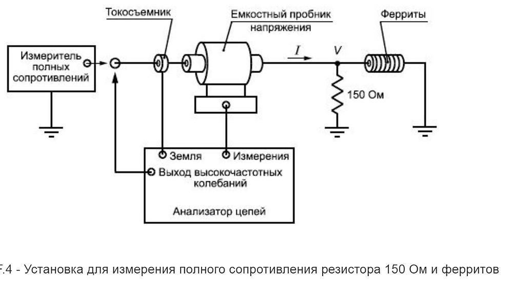 Бесконтактное измерение помеховых сигналов в проводах
