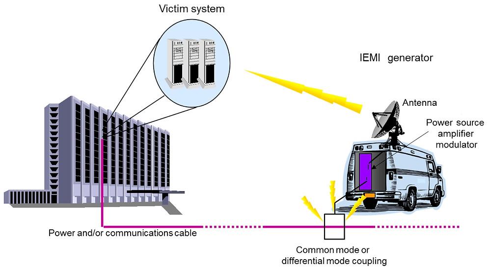 Схема испытаний IEC 61000-4-36 по месту установки мобильным генератором ЭМИ