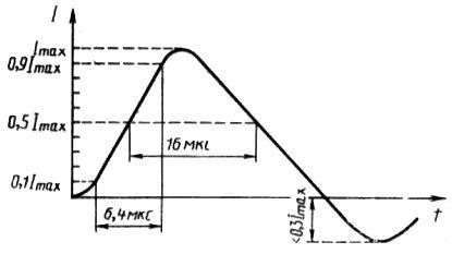 импульс тока микросекундных помех