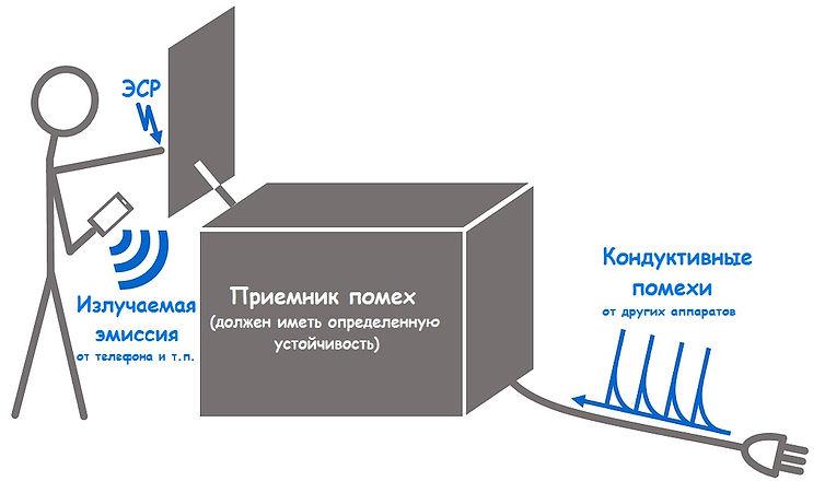 совместимое в электромагнитном смыслеустройство