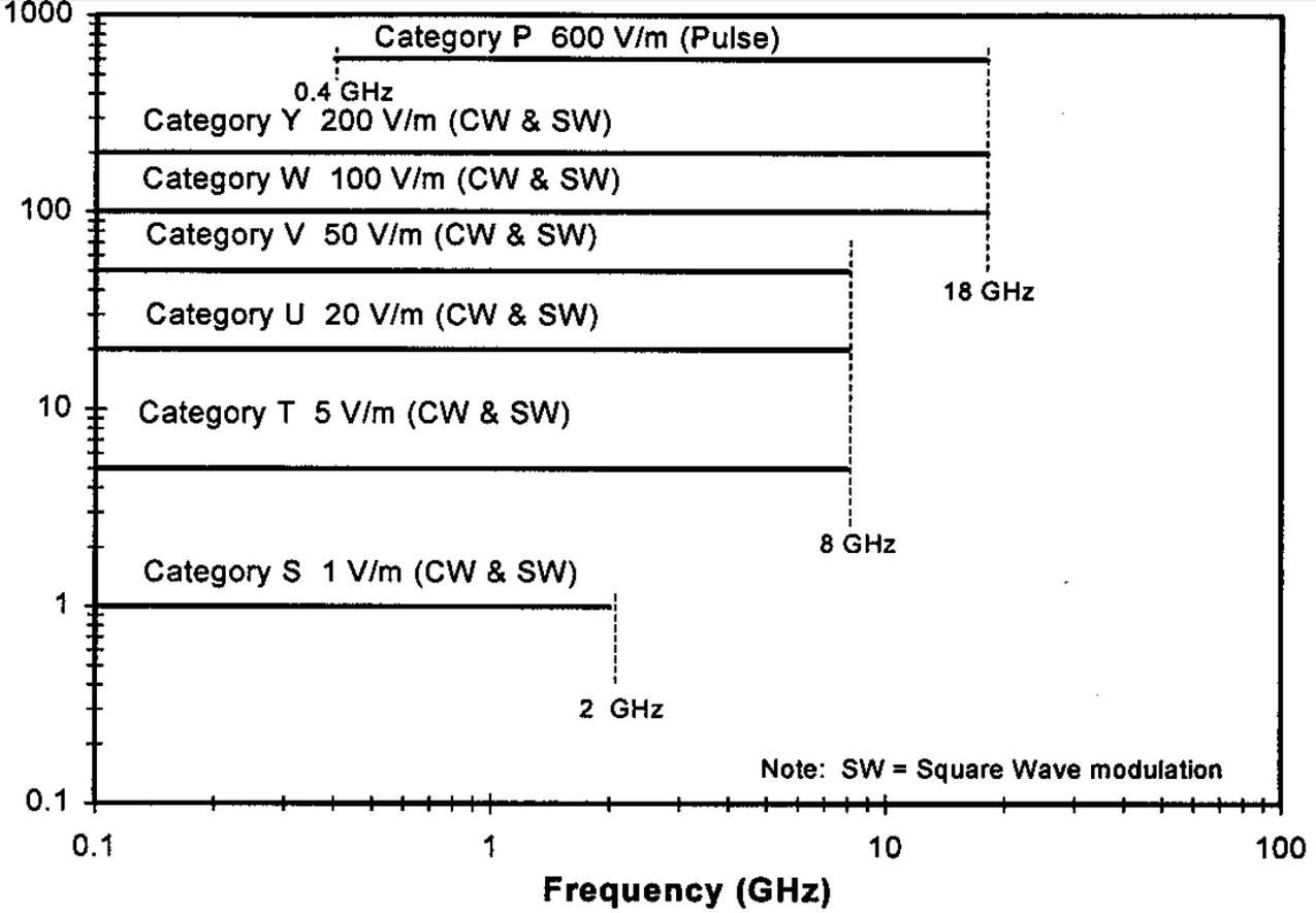 Амплитуда воздействий электромагнитных полей DO-160