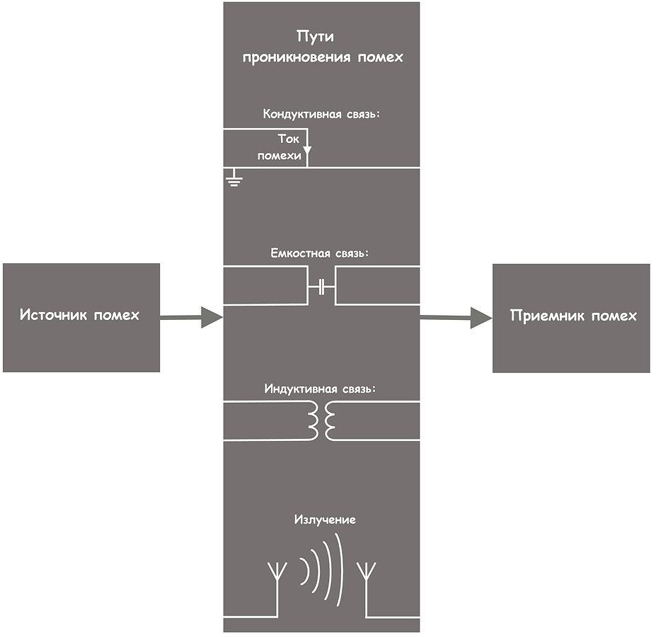 различные типы связей для электромагнитных помех: гальванические иэфирные
