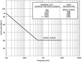 Испытания по MIL-STD-461, СЕ102. Кондуктивная эмиссия в цепях питания от 10 кГц до 10 МГц