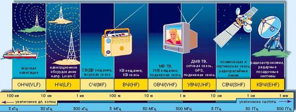 электромагнитный спектр