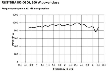 BBA150-D800 График линейной мощности при сжатии 1dB
