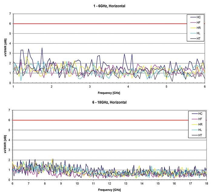 Характеристики БЭК до 18 ГГц