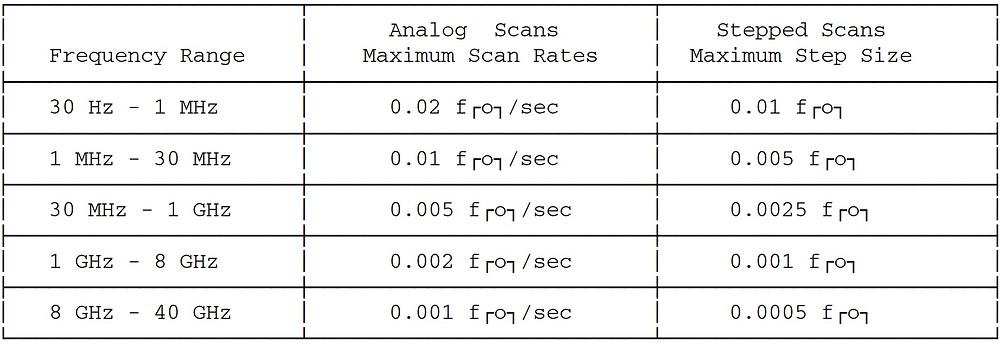 скорость сканирования и шаг испытательных воздействий MIL-STD-461