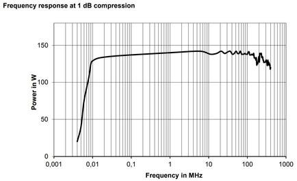 BBA150-AB125 Линейная мощность график компрессии 1dB