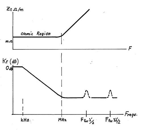 зависимости переходного сопротивления и коэффициента экранирования при испытаниях на ЭМС