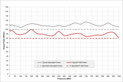 CBA 1G-100D 1МГц-1ГГц АЧХ мощности