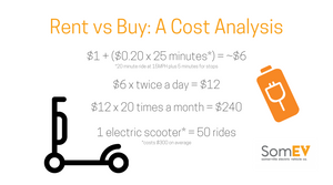 A graphic of the rent vs buy cost calculation