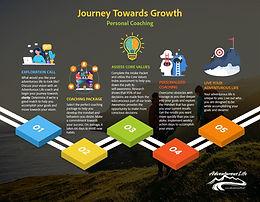 Journey Towards Growth - Personal Coachi