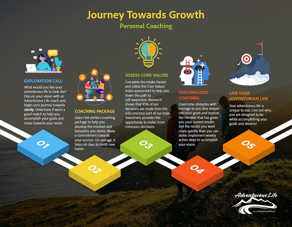 Journey Towards Growth - Personal Coaching.JPG