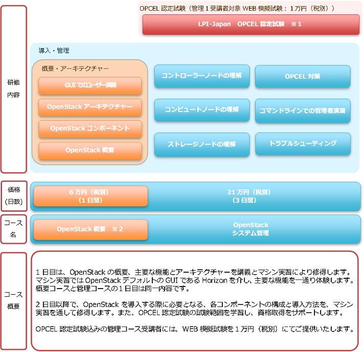 トレーニング体系図.png