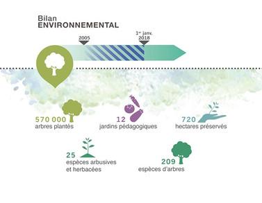 Bilan Environnemental Coeur de Forêt