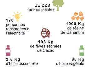 [Rapport Annuel] Bilan 2018 - Le projet Madagascar Masoala termine son cycle et se renouvelle
