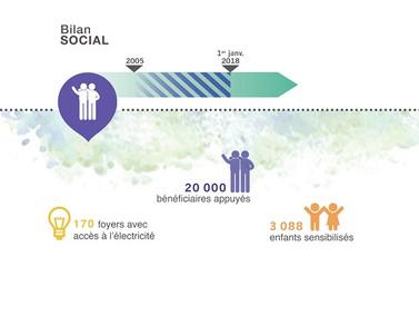 Bilan Social Coeur de Forêt