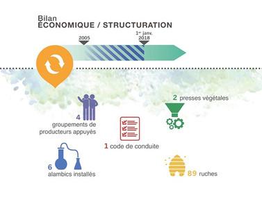 Bilan Economique / Structuration Coeur de Forêt