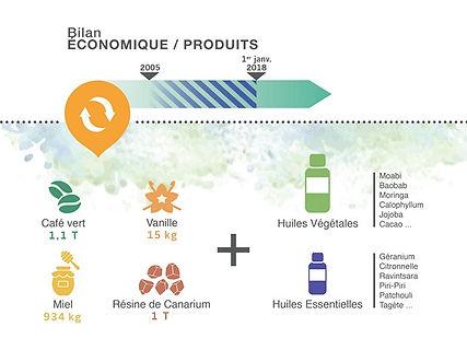 slide-bilan-eco-produits-2017 (Web).jpg