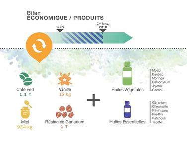 Bilan Economique / Produits Coeur de Forêt