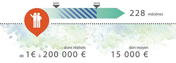 bilan-mecenes-Coeur de Forêt-2005-2018.png