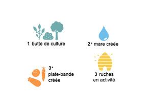 [Rapport] Bilan 1er semestre 2019 Jardin de la Botte Verte