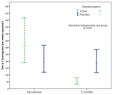 Concentrazione degli allergeni dell'acaro nei coprimaterassi in poliestere a trama fitta rispetto a quelli placebo