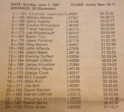 1987 NY Junior TT Champion