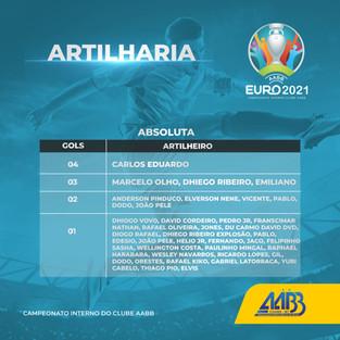 Artilharia campeonato Eucopa AABB 2021