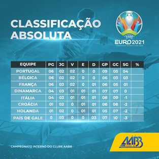 Classificação do campeonato Eucopa AABB 2021