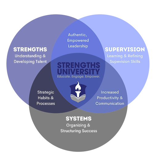 Strengths University Venn Diagram. Strengths University combines using a strengths framework (talent assessment by CliftonStrengths, formerly StrengthsFinder and StrengthsQuest), mastering supervisor skills, and creating habits and systems to support you and your team as you work more effectively to accomplish your goals and decrease your stress.