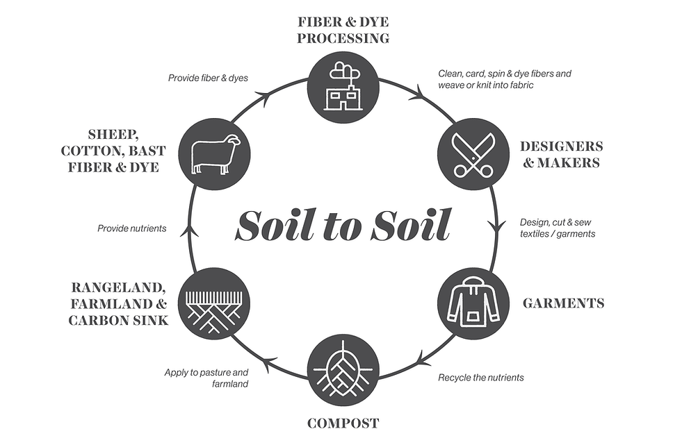 soil-to-soil-high-res.png