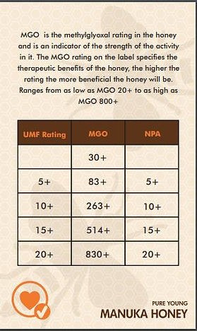 Why Manuka Honey is good for you - MGO rating is important for your health