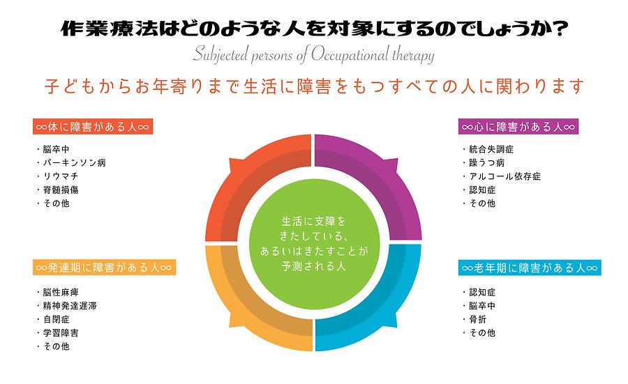 3-OTの対象.jpg