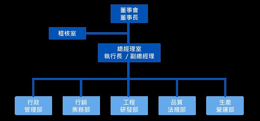 組織架構-02.png