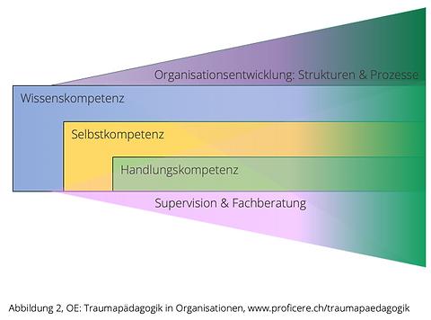 Traumapädagogik_Organisationsentwicklun